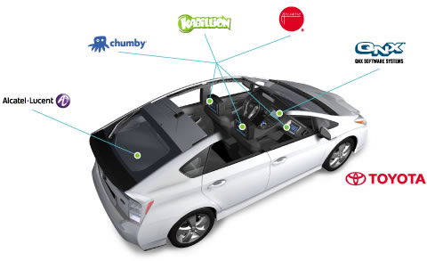 The LTE Connected Car concept