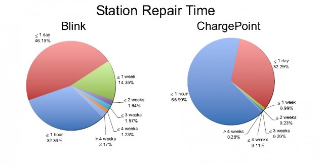 Repair time of electric-car charging stations from Plug-In America study, May 2012