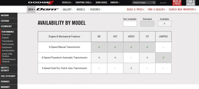 Transmission options for 2014 Dodge Dart