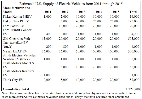 U.S. Department of Energy projections on total plug-in cars on U.S. roads by 2015