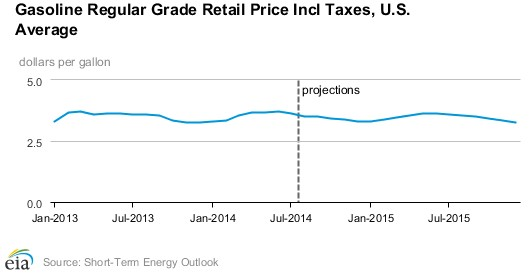 U.S. EIA short-term energy outlook (gas prices) - August 2014