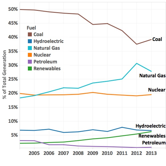 U.S. electric power generation by fuel type [Energy Information Agency, U.S. Dept of Energy via UCS]