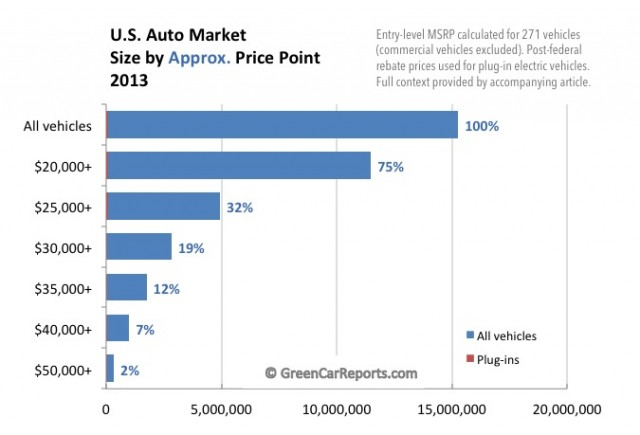 U.S. new-car market 2013, by approximate price point