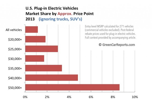 U.S. plug-in electric vehicle market share 2013, removing light trucks, by approximate price point