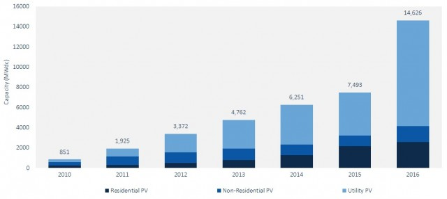 U.S. solar PV installations 2010-16 [via GTM Research and SEIA]