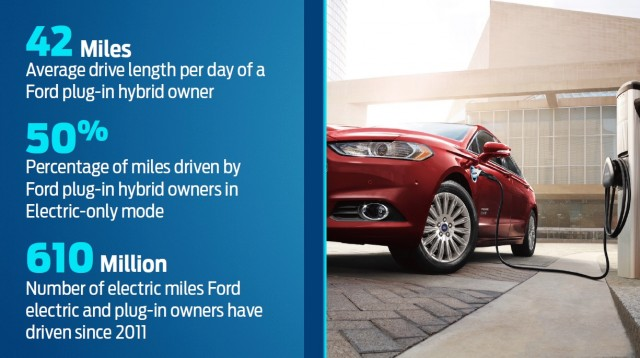Usage data provided by Ford on its three plug-in electric vehicles, 2016 Detroit Auto Show