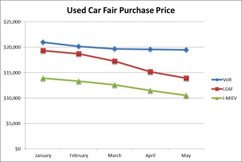 Used EV average purchase prices, Jan-May 2015, for 1- to 3-year-old vehicles