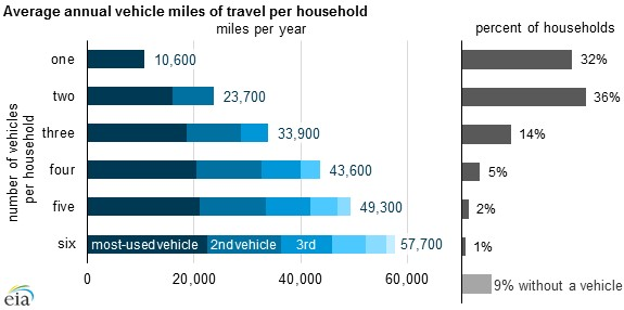 Vehicle ownership and miles per household - U.S. Energy Information Administration