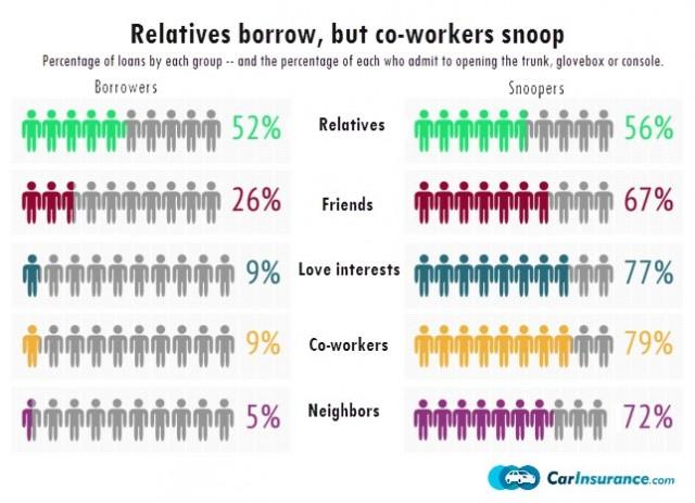 Who's snooping through your car? (via CarInsurance.com)