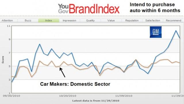 YouGov analysis of GM brand