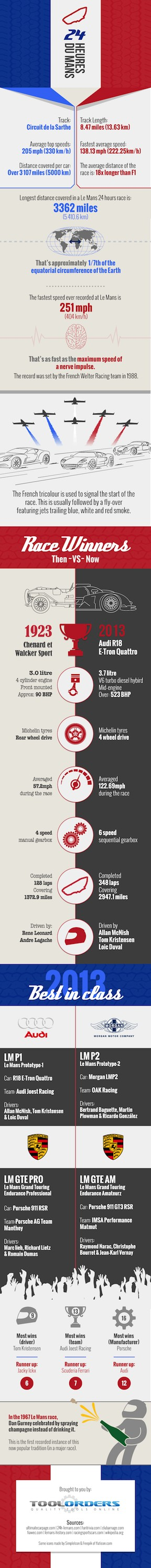 2014 24 Hours of Le Mans infographic