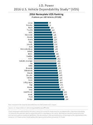 2016 J.D. Power Dependability Study