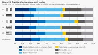 From the INRIX Connected & Autonomous Vehicle Consumer Survey