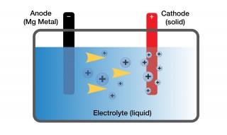 Magnesium battery diagram