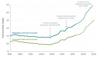 Real-world fuel economy & CAFE for new vehicles (International Council on Clean Transportation)