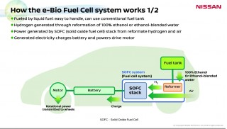 Slide from Nissan presentation on 'e-Bio Fuel Cell' technology, June 2016