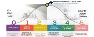 Society of Automotive Engineers' system of rating autonomous cars (via KBB)