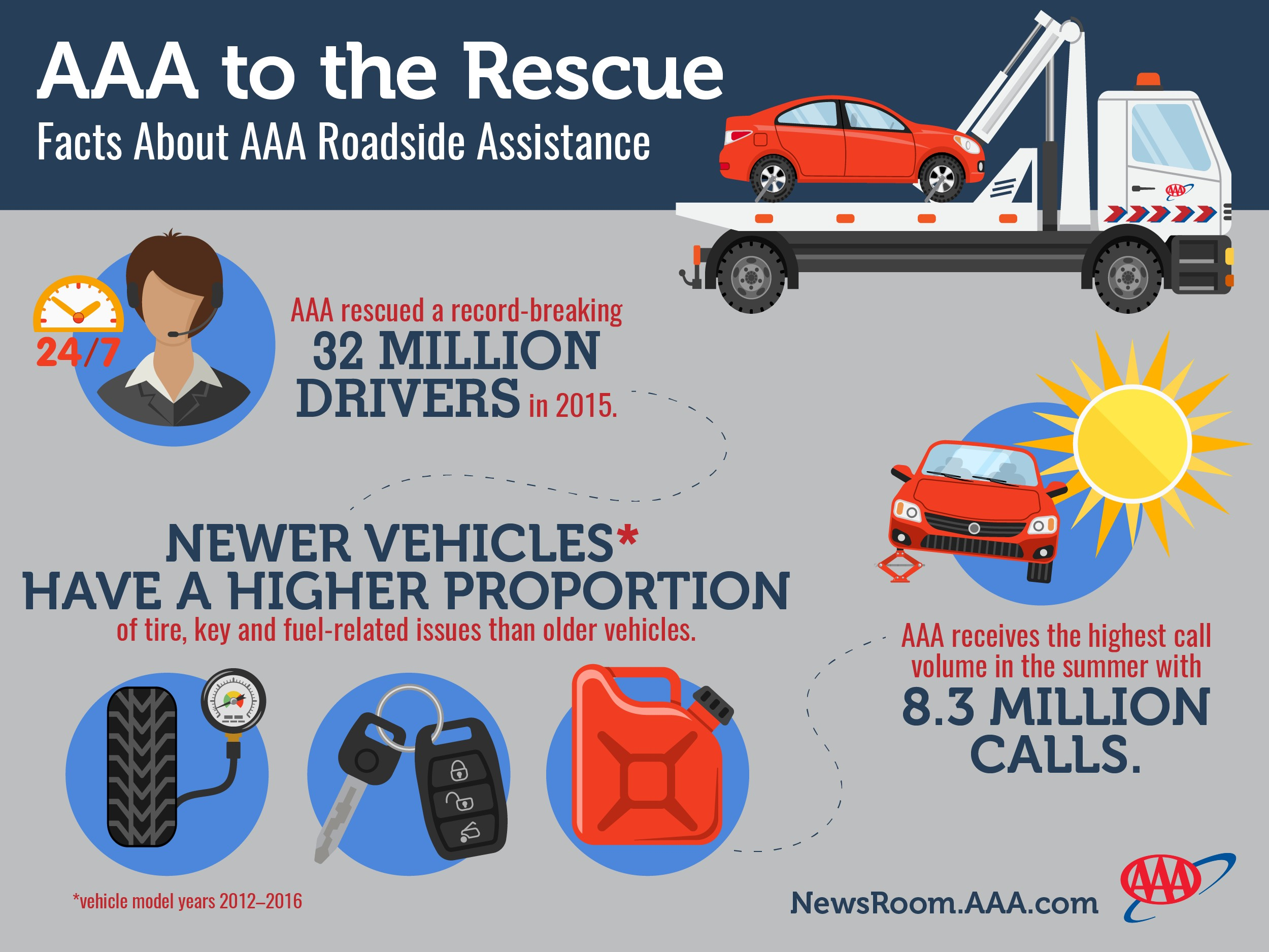 Honda Roadside Assistance >> Disappearing spare tires, keyless systems cause spike in roadside assistance calls