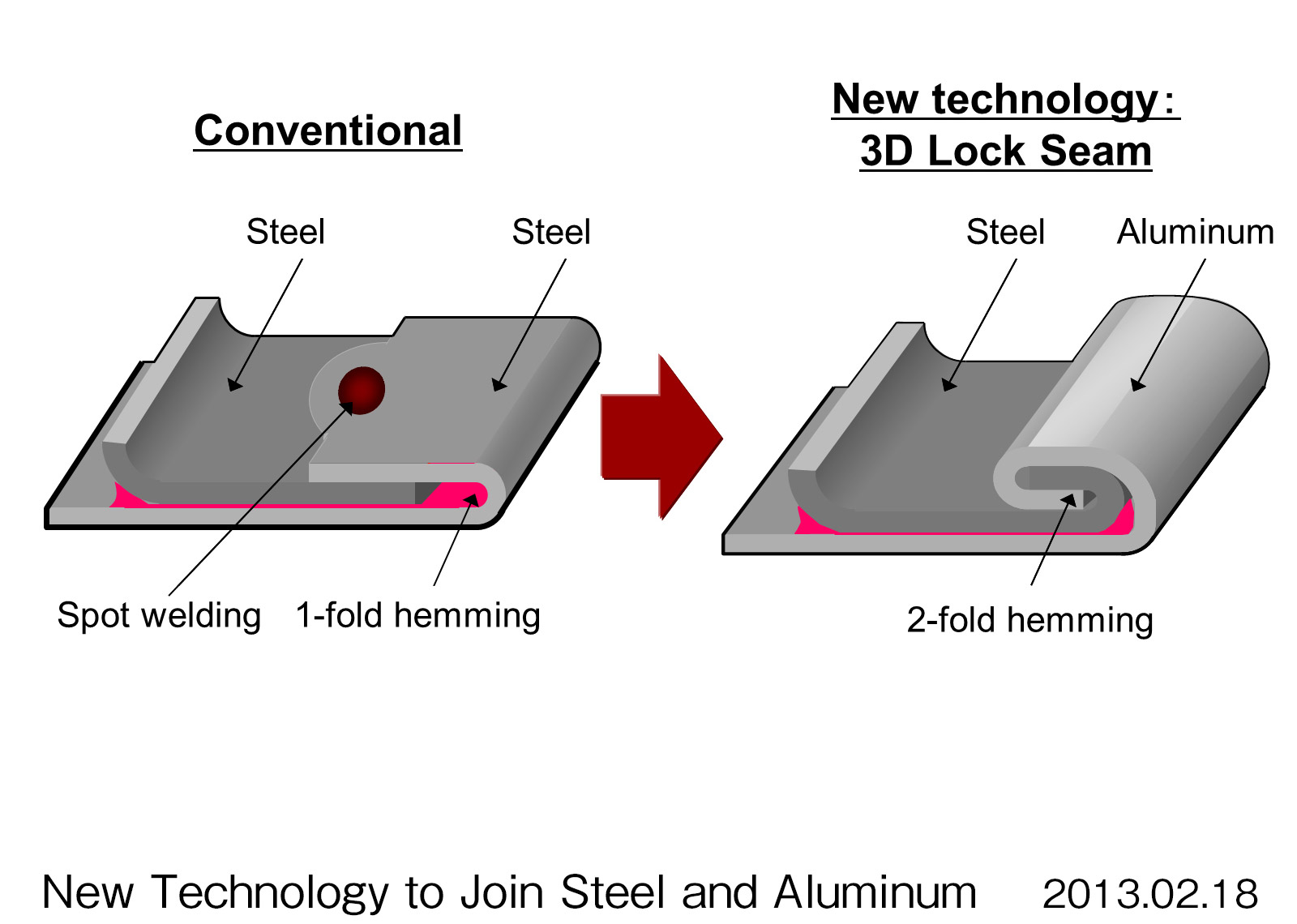 Acuras New Aluminum To Steel Welding Technology H