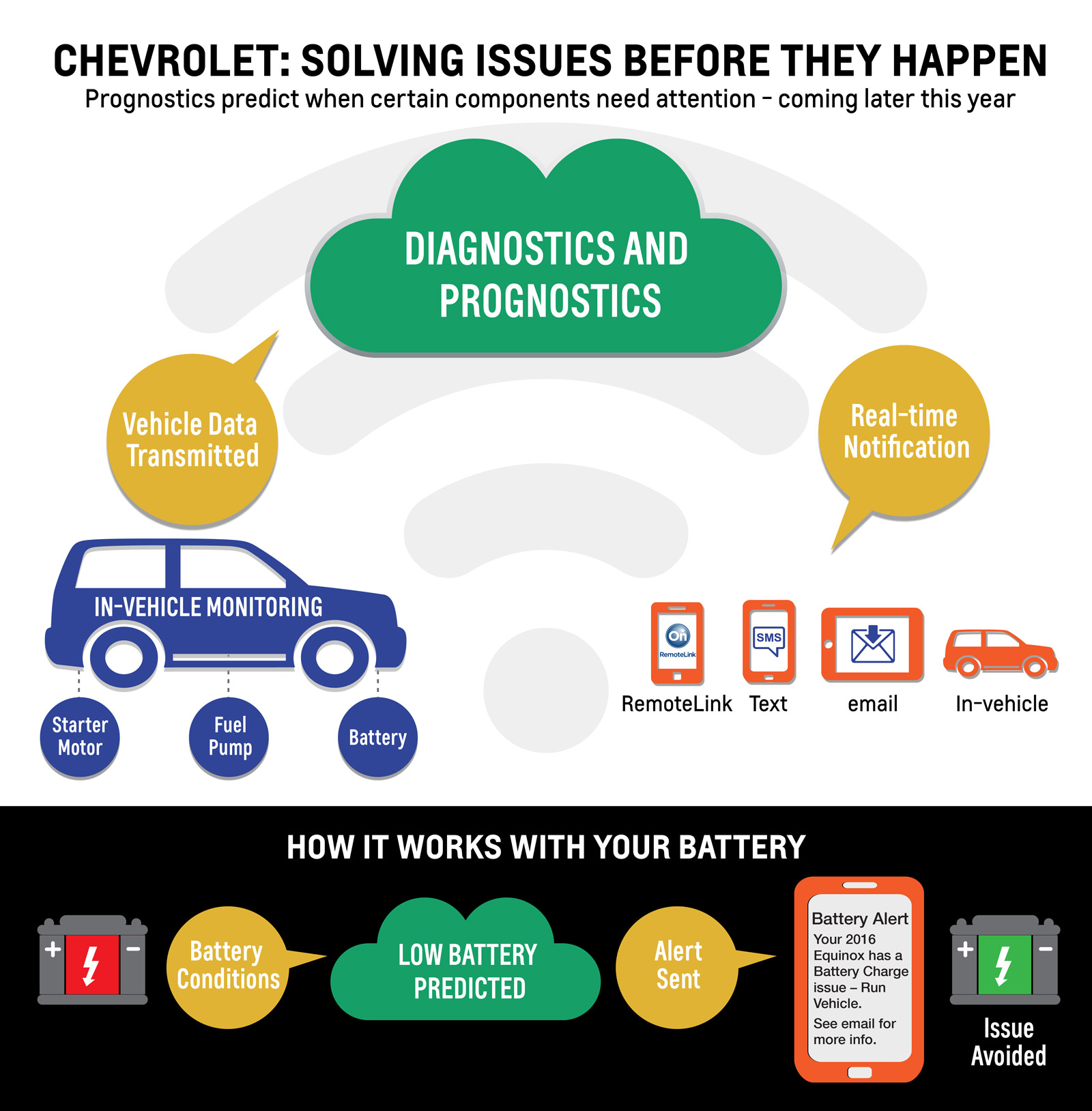 Onstar Adds High Tech Tools To Predict Maintenance Needs Offer 2013 Chevy Wiring Diagram Insurance Discounts