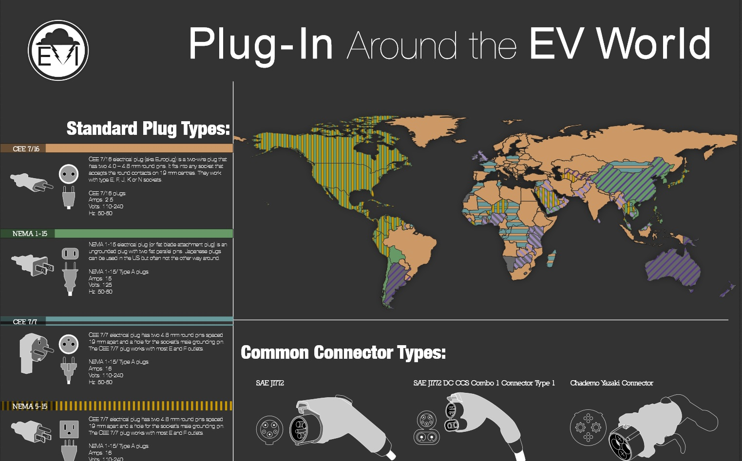 All the electric car charging connectors in one great big poster gumiabroncs Images