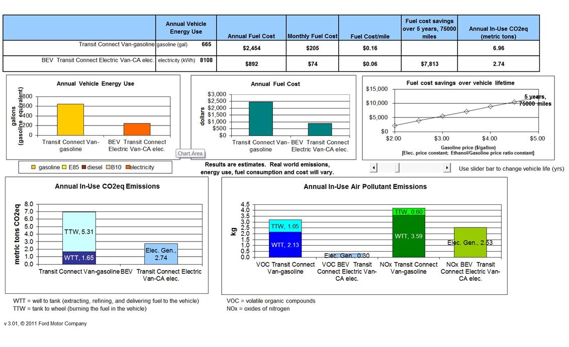 Fuel efficient vehicles research gm fleet autos post for Electric motor cost calculator