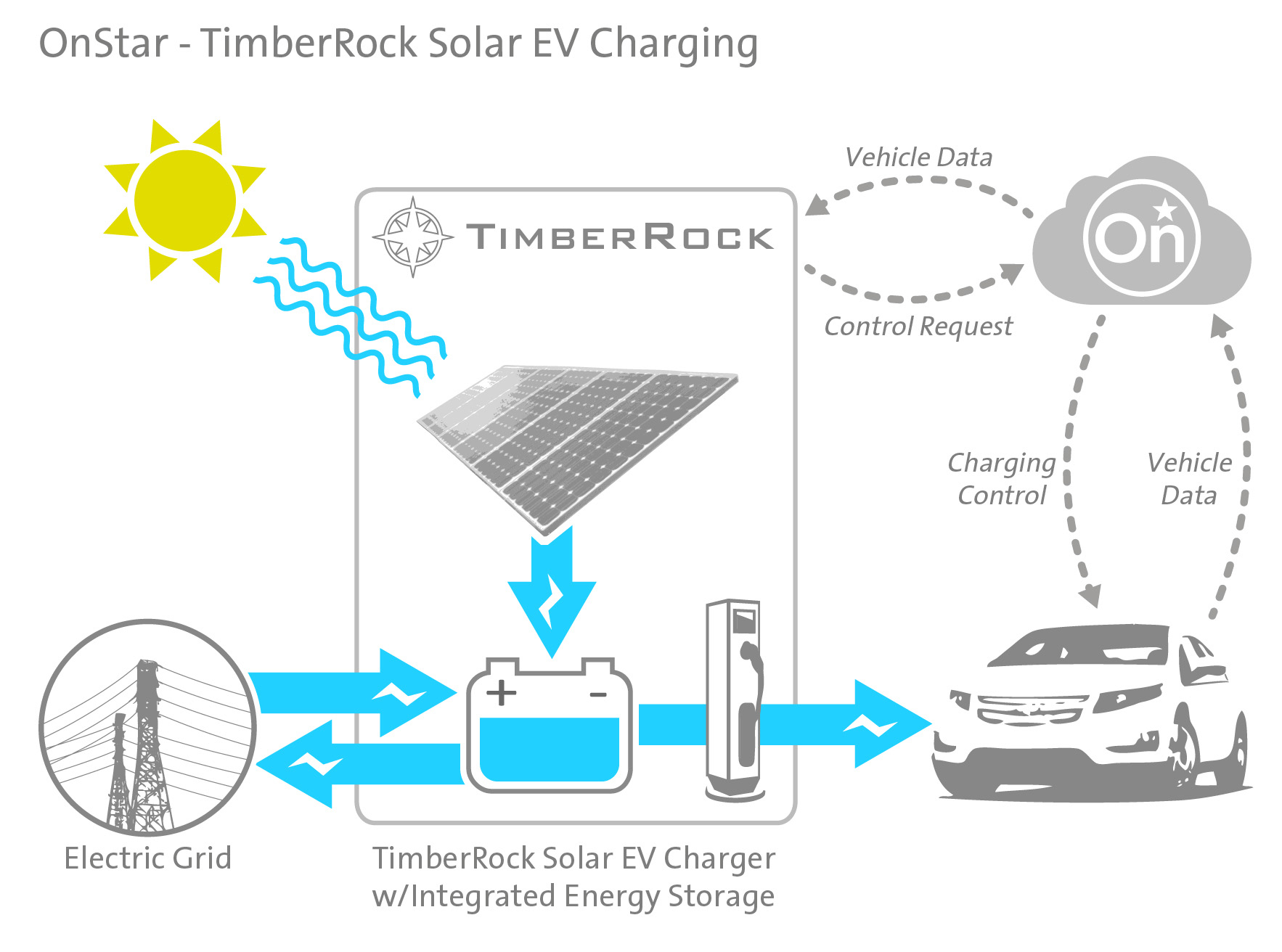 Gm To Test Utility Controlled Solar Charging For Electric Cars Door Diagram