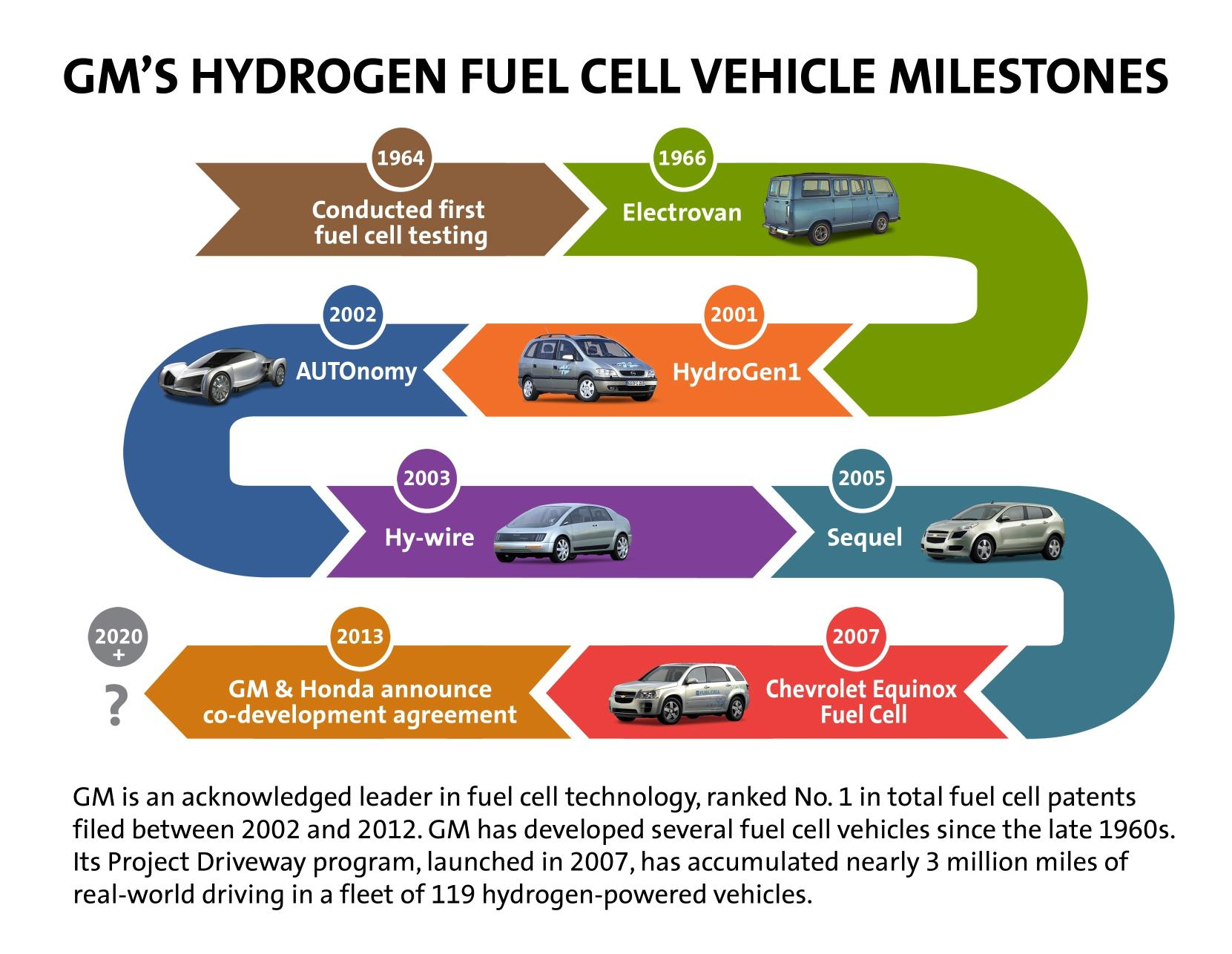 Gm Honda Latest Automakers To Collaborate On Fuel Cell Tech