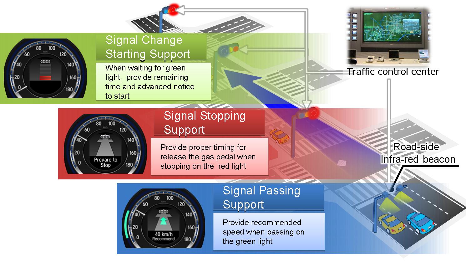 Honda Latest To Trial Car 2 Car Technology System