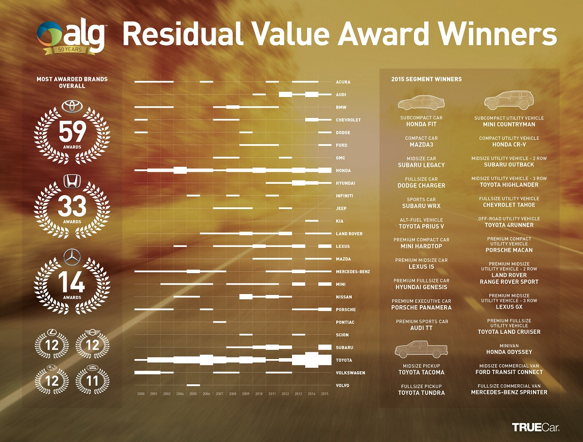 Toyota Land Rover Outlast The Compeion In Alg S Residual Value Awards Infographic