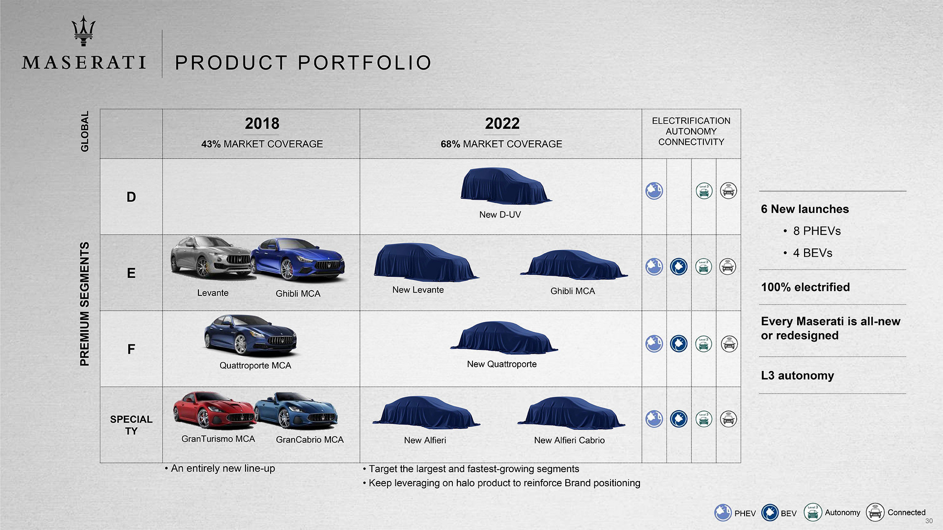 Maserati 2022 roadmap