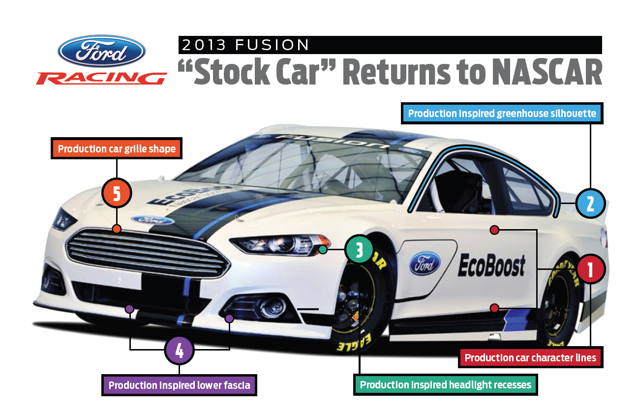 The Difference Between A Street Fusion And NASCAR Fusion ...