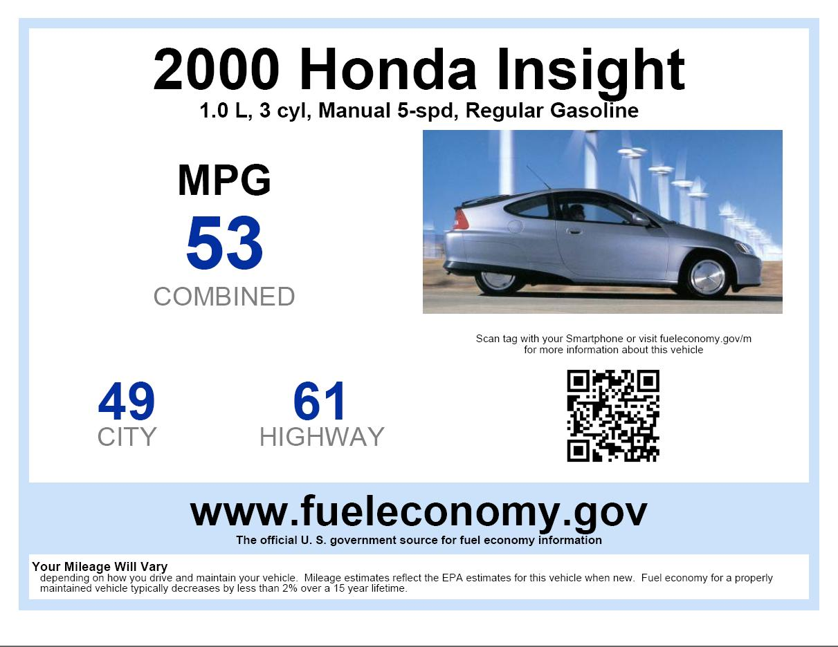 Selling A Used Car? Put A Gas-Mileage Sticker In The Window!