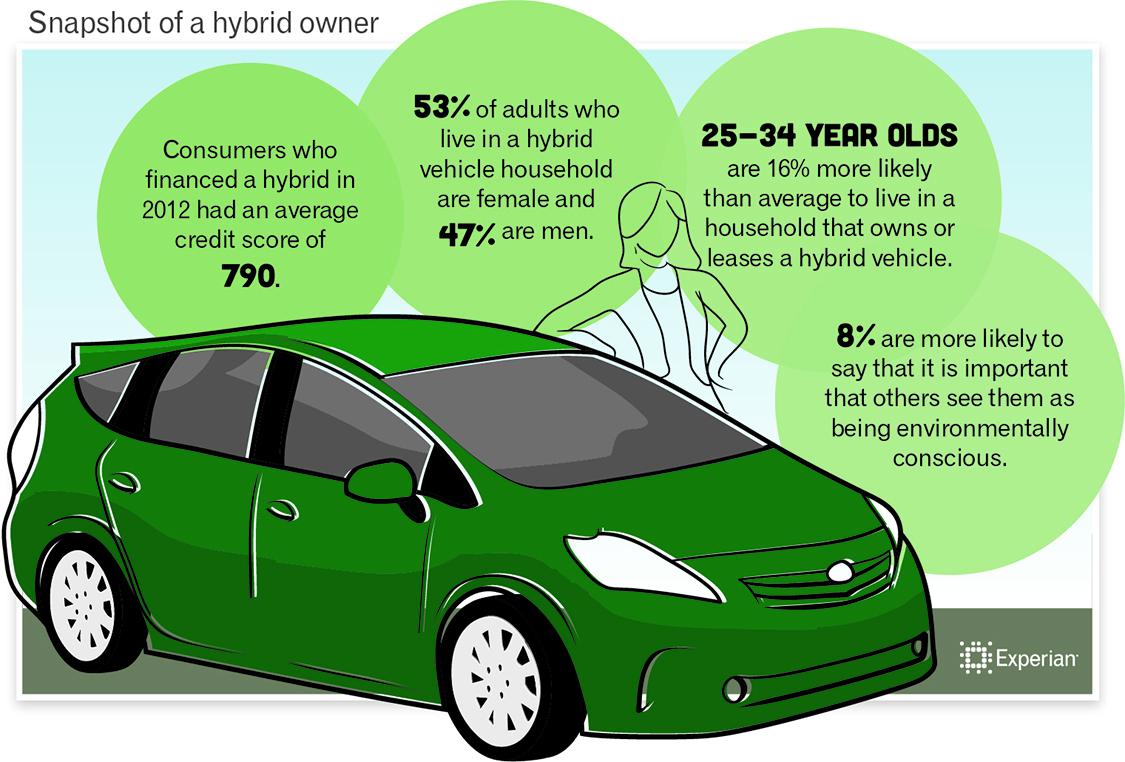 research on hybrid cars Hybrid vehicle jump to navigation jump to search part of a series about: sustainable energy energy conservation cogeneration efficient energy use .