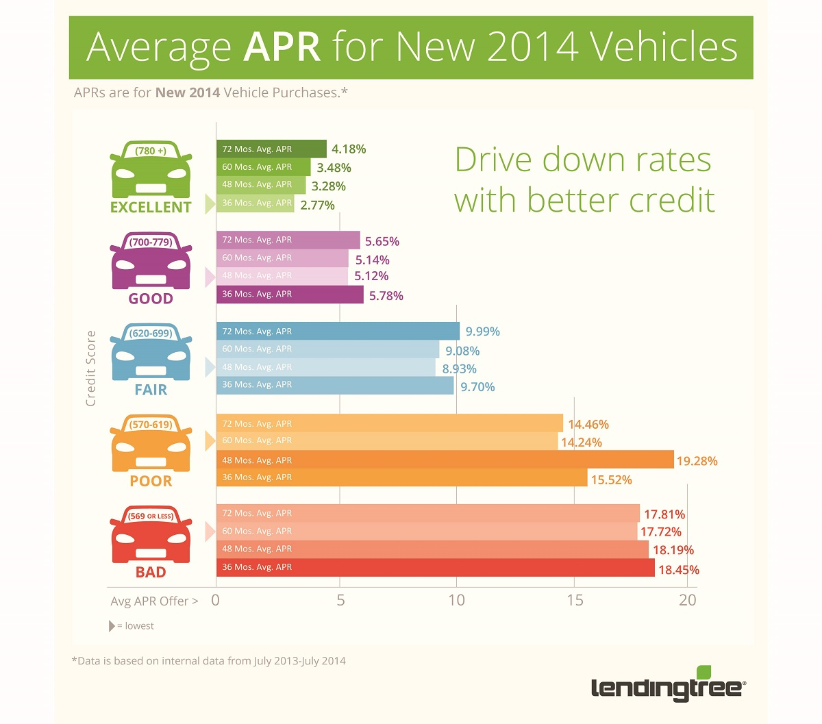Average Car Loan Interest Rates