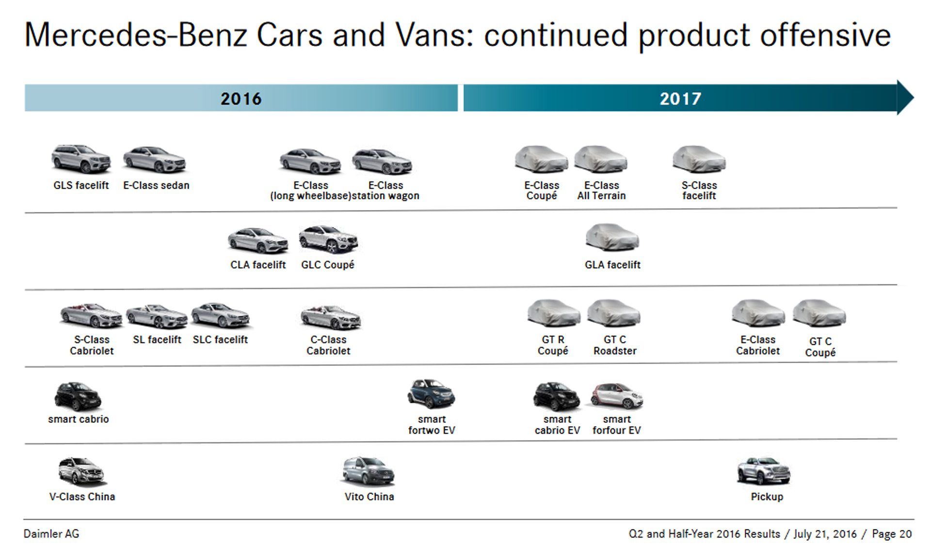 Updated Mercedes Roadmap Reveals Plans For E Class All