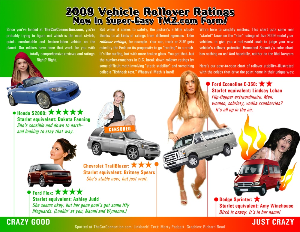 2009 Rollover Ratings Infographic
