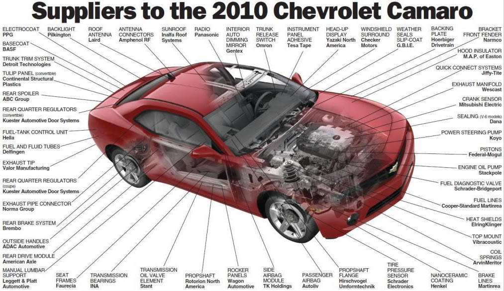 2010 Chevrolet Camaro Suppliers Graphic Illustration