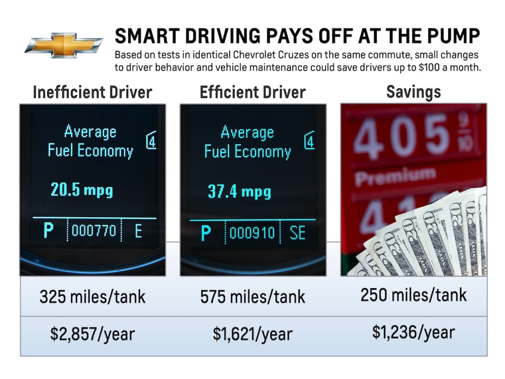 Cruze 2010 chevrolet cruze mpg : Chevy Engineers, 2012 Cruze LT, Demonstrate Fuel-Smart Driving