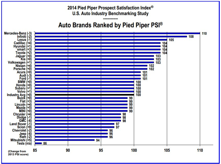 2014 Pied Piper Prospect Satisfaction Index