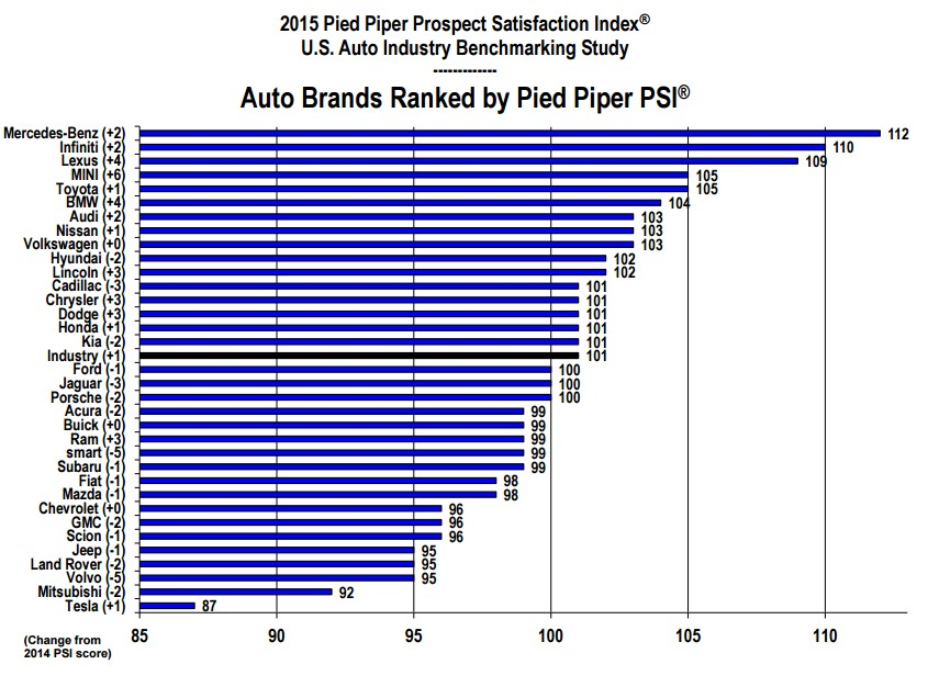 2015 Pied Piper Prospect Satisfaction Index