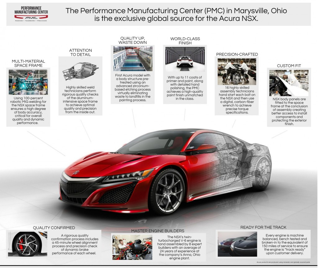 Image: 2017 Acura NSX Production At The Performance