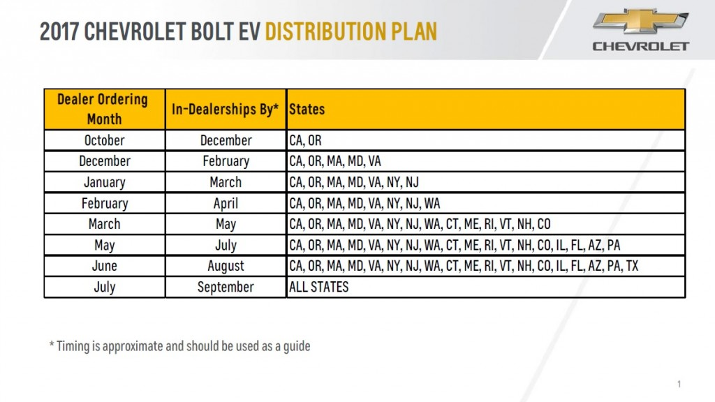2017 Chevrolet Bolt EV electric car U.S. distribution plan by state, Oct 2016-Sep 2017