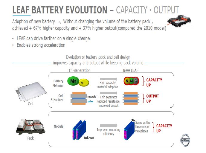 2018 nissan leaf battery technology, a deep dive2017 nissan leaf battery pack and cell construction (source nissan)