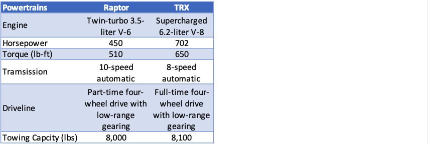 2020 Ford F-150 Raptor vs 2021 Ram 1500 TRX