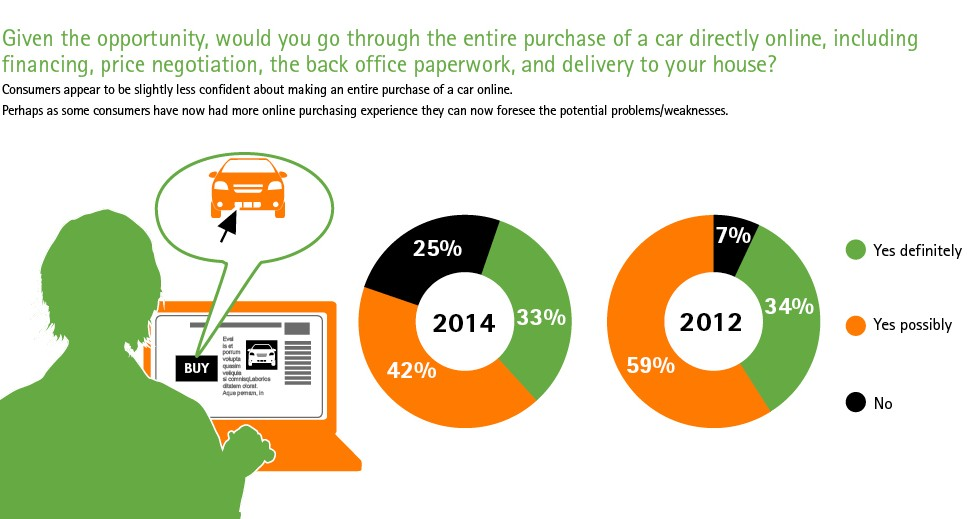Survey 76 Of Shoppers Would Consider Bypassing Dealerships Buy