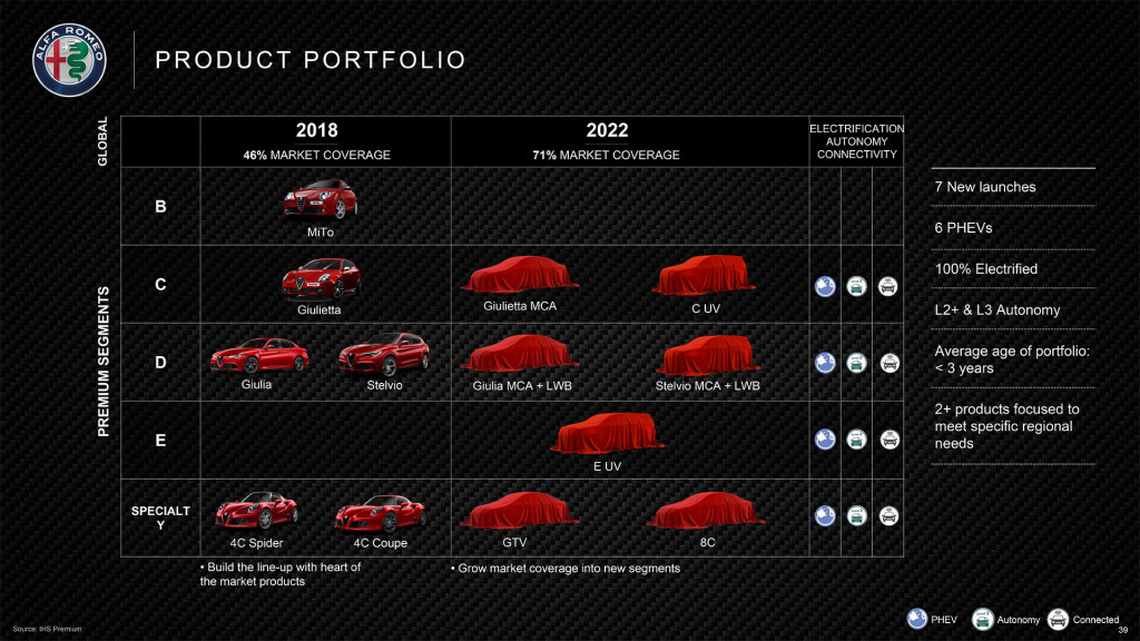 Alfa Romeo 2020 roadmap