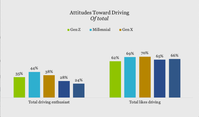 Attitudes toward driving by generation (from Hagerty 2020 Why Driving Matters survey)