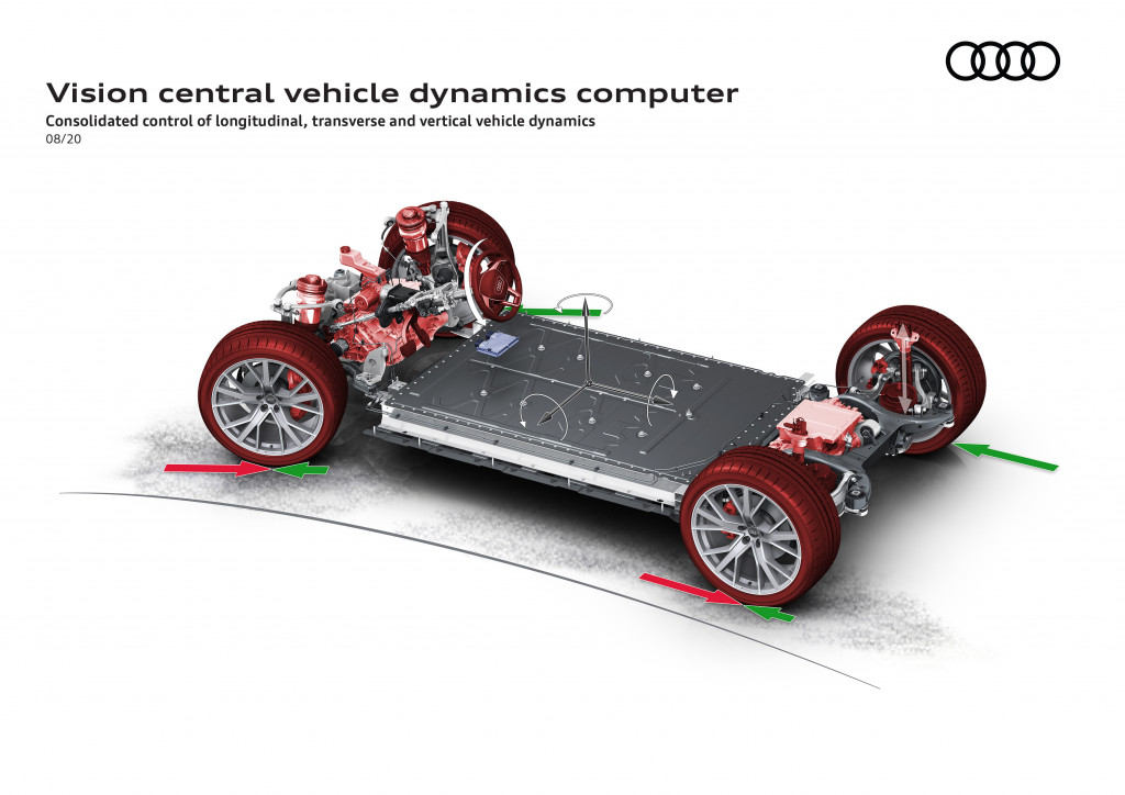 Audi central vehicle dynamics computer - presented August 2020