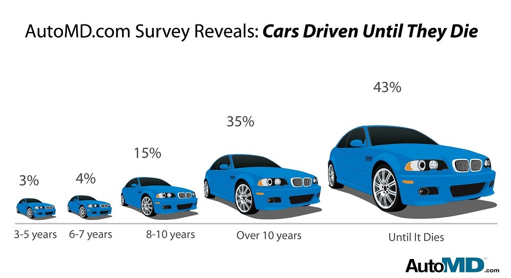 Study The Days Of Buying New Cars Every Four Years Are Over
